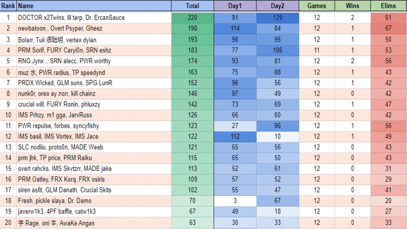 The final leaderboard at the end of week 2 in the Oceania region